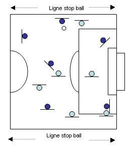 Exercice de coordination football avec ballon