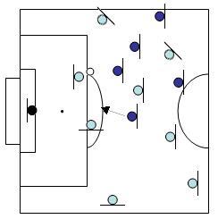 Qu'est-ce qu'un bon pressing au football