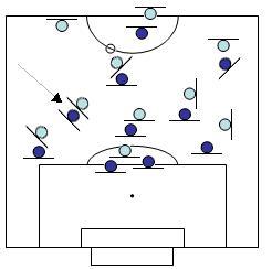 Comment jouer avec trois milieux dans l'axe