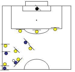 Comment bloquer l'équipe adverse sur un côté au football ?