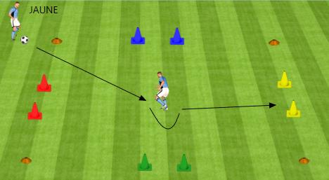 Exercice de football : amélioration de la technique face ...