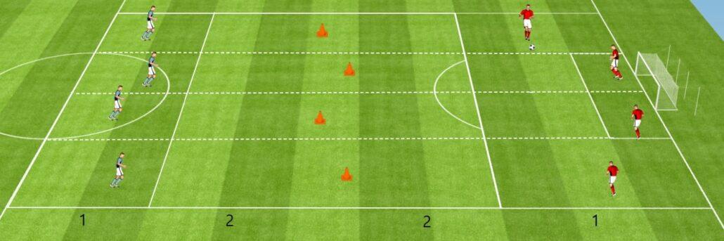 Trouver une passe dans un intervalle - Exercice de foot