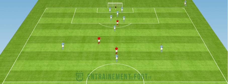Combien de joueurs laisser en défense sur corner offensif?