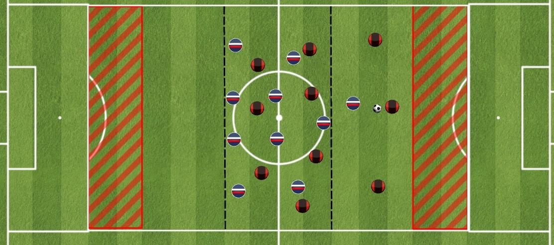 Recherche de l'espace dans le dos face à un bloc médian - Exercice de foot